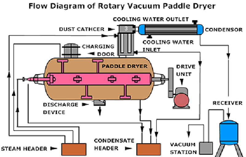 Awesome Rotary Vacuum Dryer, Vacuum Dryers Work, Navjyot Rotary Vacuum Dryer,  Rotary Vacuum Dryers(RVD), Rotary Vacuum Paddle Dryer(RVPD), Vacuum Dryer  ...